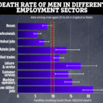 employment death rate